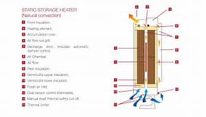 Blog How To Use Storage Heaters
