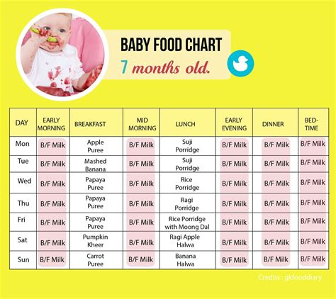 8 Months Baby Food Chart Food Chart Of 7 Month Baby Food