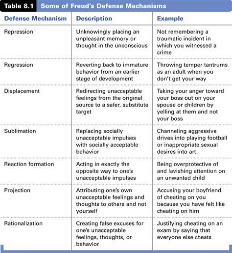 freud defense mechanisms chart defense mechanism