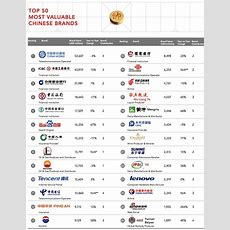 China's Top 50 Brands List Features 14 Tech Giants