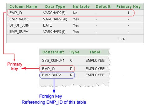 update sql join two tables oracle update two tables linkedin by foreign key vs