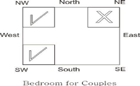 Vastu For Couples Bedroom, Vastu Tips For Couple Bedroom