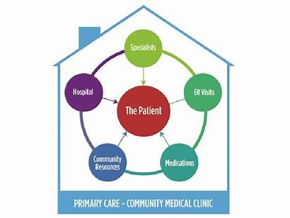 Patient Centered Medical Clinic Community Pcmh
