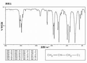 Ir Methylene Chloride Pictures