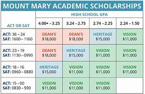 Scholarships Mount Mary University