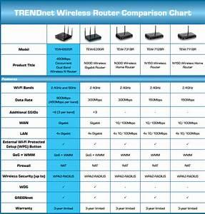 Trendnet N900 Dual Band Wireless Router Tew 692gr Newegg Com