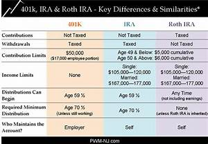 What Is The Difference Between A 401k And Ira Quora