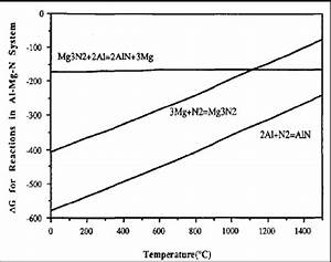 Ellingham Diagram For Al