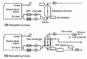 Marine Diesel Engine Exhaust Using Ntp Treatment Process  17