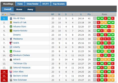 epl live scores and table russia premier league fixtures table and results