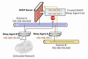 Multiple Dhcp Scopes Per Interface