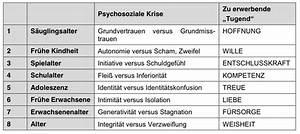 Phasen der Entwicklung Freud - Psychosoziale Entwicklung