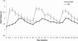 Tidal Volume Across The 12 Minutes Of Exercise Between The
