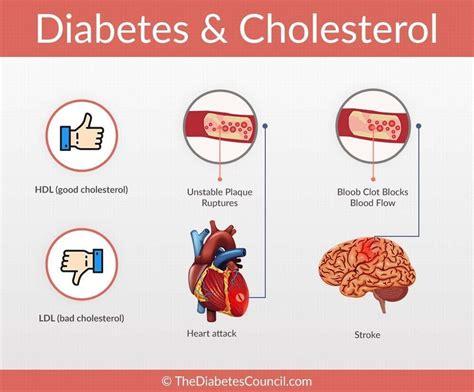 ketosis affect cholesterol diabetestalknet
