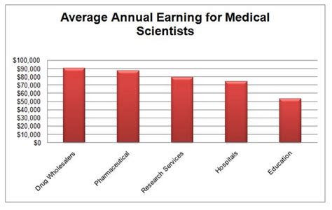 Laboratory Scientist Salary by Scientist Questions