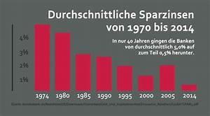 Zinsen Sparbuch Berechnen : wer spart beim sparbuch wirklich infografik ~ Themetempest.com Abrechnung