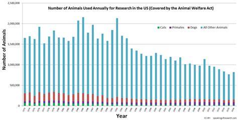 statistics speaking  research