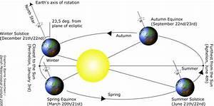 Solstice Diagrams