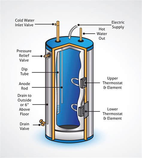 Electric Water Heater Diagram by Clean Well Water Report How To Get Rid Of Rotten Egg Odor