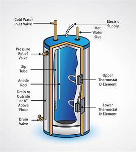 Clean Well Water Report  How To Get Rid Of Rotten Egg Odor In Water Heater