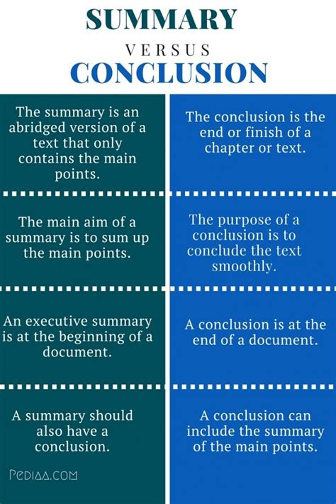 difference between summary and conclusion