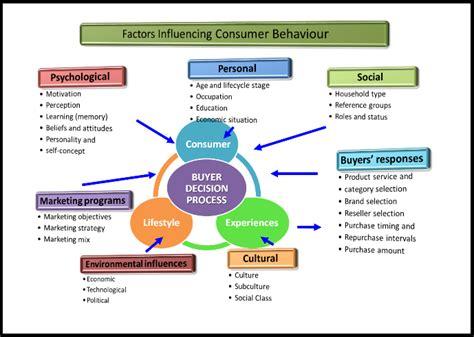 Buying Behaviour And Process