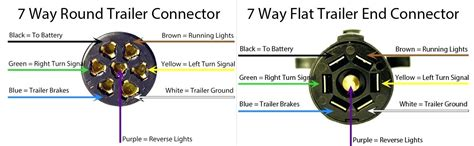 Seven Way Trailer Wiring by Seven Wire Trailer Diagram Dapplexpaint