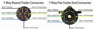 5 Way To 7 Way Trailer Plug  U2013 Rainbowclipart