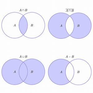 Set Operations Illustrated With Venn Diagrams