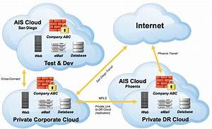 What Is Private Cloud Computing