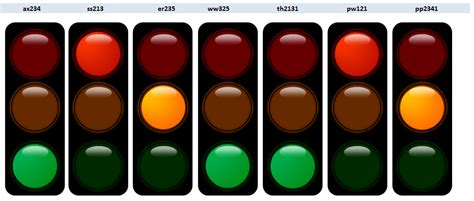 Create A Series Of Traffic Light Charts