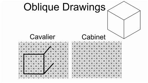 Cabinet Oblique Definition by Cavalier Vs Cabinet Oblique Drawings