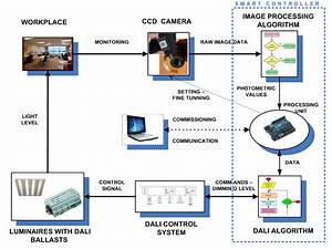 Block Diagram Of A Lighting Control System With Image