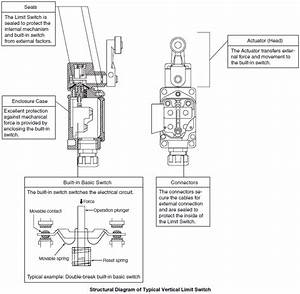Overview Of Limit Switches Technical Guide For Limit