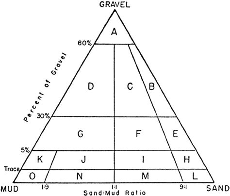 sediment 1954 textural defined folk published groups