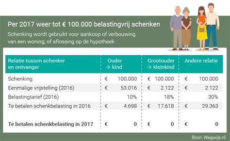 Huis Schenken Op Papier 2016 by Belastingvrij Schenken Belastingvrij Schenken