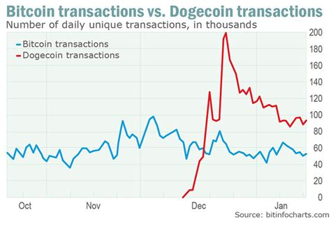 The worst day to change dogecoin in bitcoin was the wednesday, 16 december 2020. Dogecoin Shows Promise as Micro-Transaction Currency