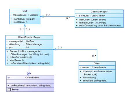 sockets correct   implement client server gui