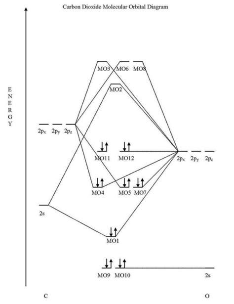 Aluminum Orbital Diagram Of Ion