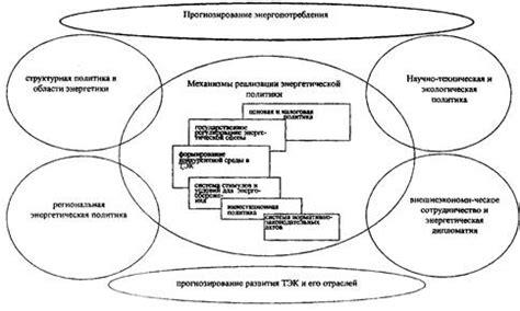 ЭНЕРГЕТИКА РОССИИ ВЗГЛЯД В БУДУЩЕЕ. Обосновывающие материалы к Энергетической стратегии России на период до 2030 года