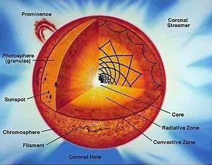 Solar Structure