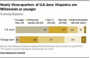The Nation's Latino Population Is Defined by Its Youth ...