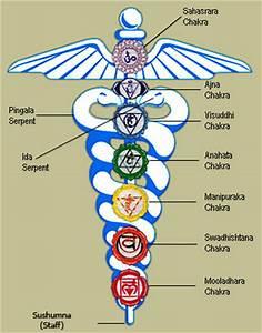 Thoughts Guiding me.: Kundalini - Part - 4 - Kundalini ...