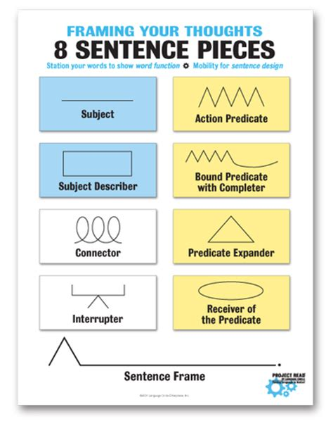project read sentence structure language circle