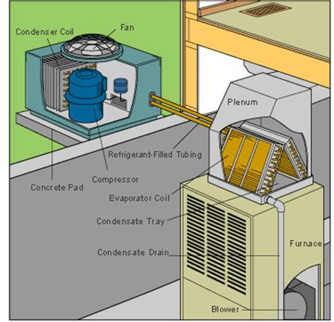 How a Central Air Conditioner Works   HomeTips
