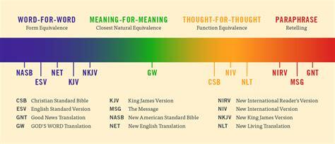 2018 Bible Translation Comparison Chart