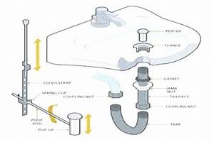 New Bathroom Sink Plumbing Diagram Model