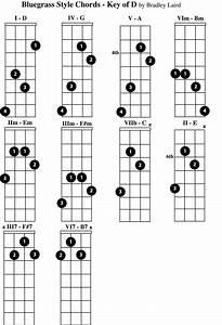 Beginner Mandolin Chord Chart Play The Mandolin Free