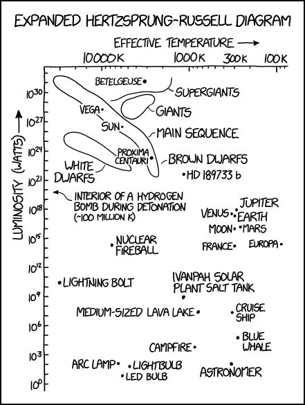 2009 hertzsprung diagram explain xkcd