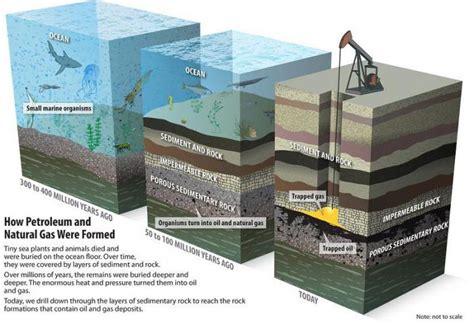 Состав природного газа Безопасность газа